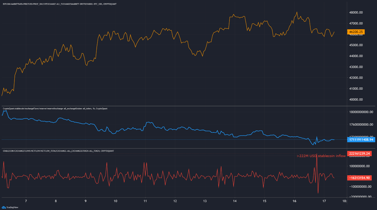 Bitcoin Price, Stablecoins inflows