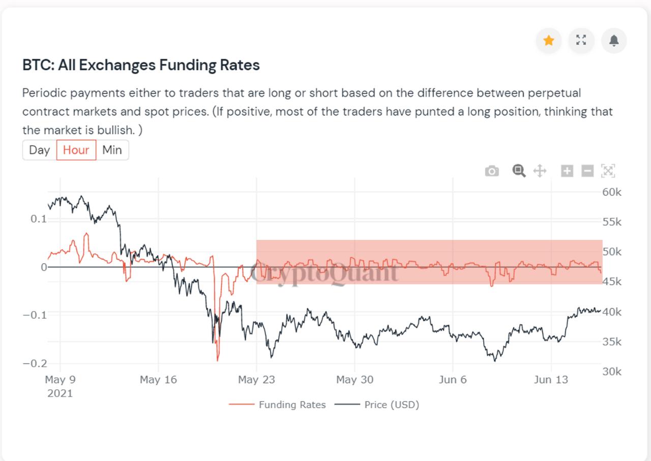 Bitcoinoví investoři se uklidnili, sentiment trhu se po krachu v polovině května dostává do normálu