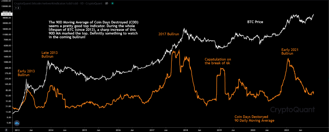 """Can """"Coin Days Destroyed"""" Indicator Predict Bitcoin Tops?"""