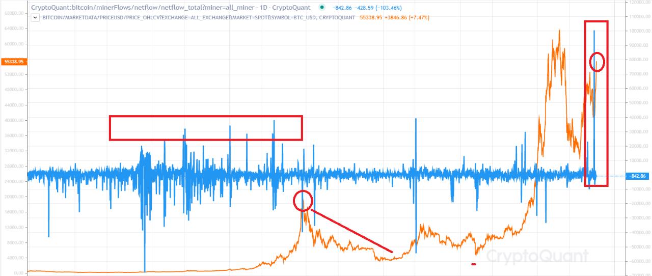 Bitcoin miner netflows