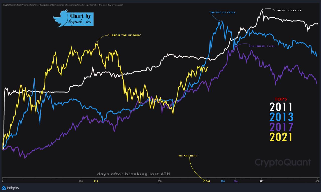 Tops de Bitcoin