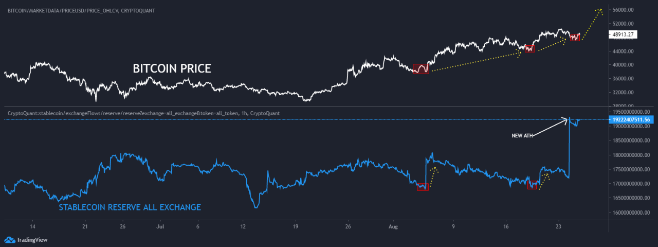 Bitcoin Price Vs Stablecoins Reserve