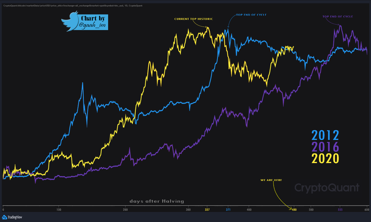 Ciclos de Bitcoin