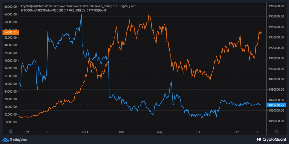 Bitcoin Miner Reserves