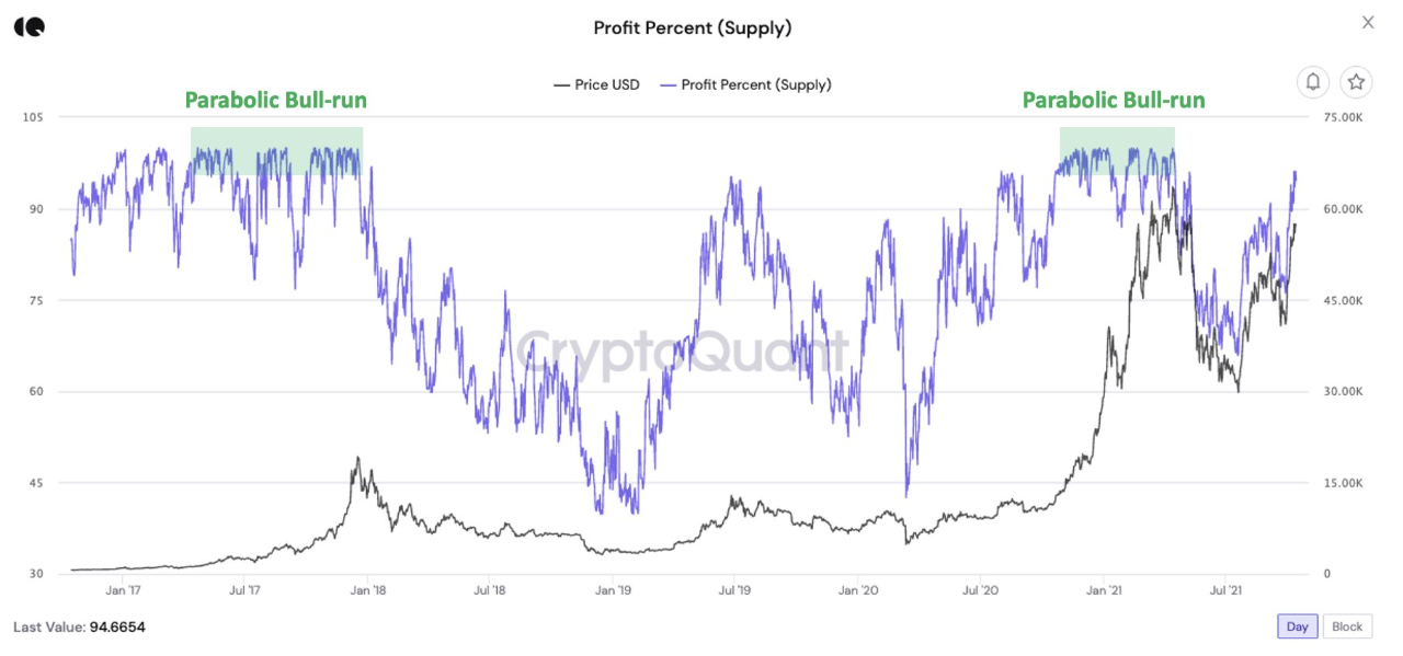 99% Bitcoin Supply In Profit Again, Here's What Happened Next Historically