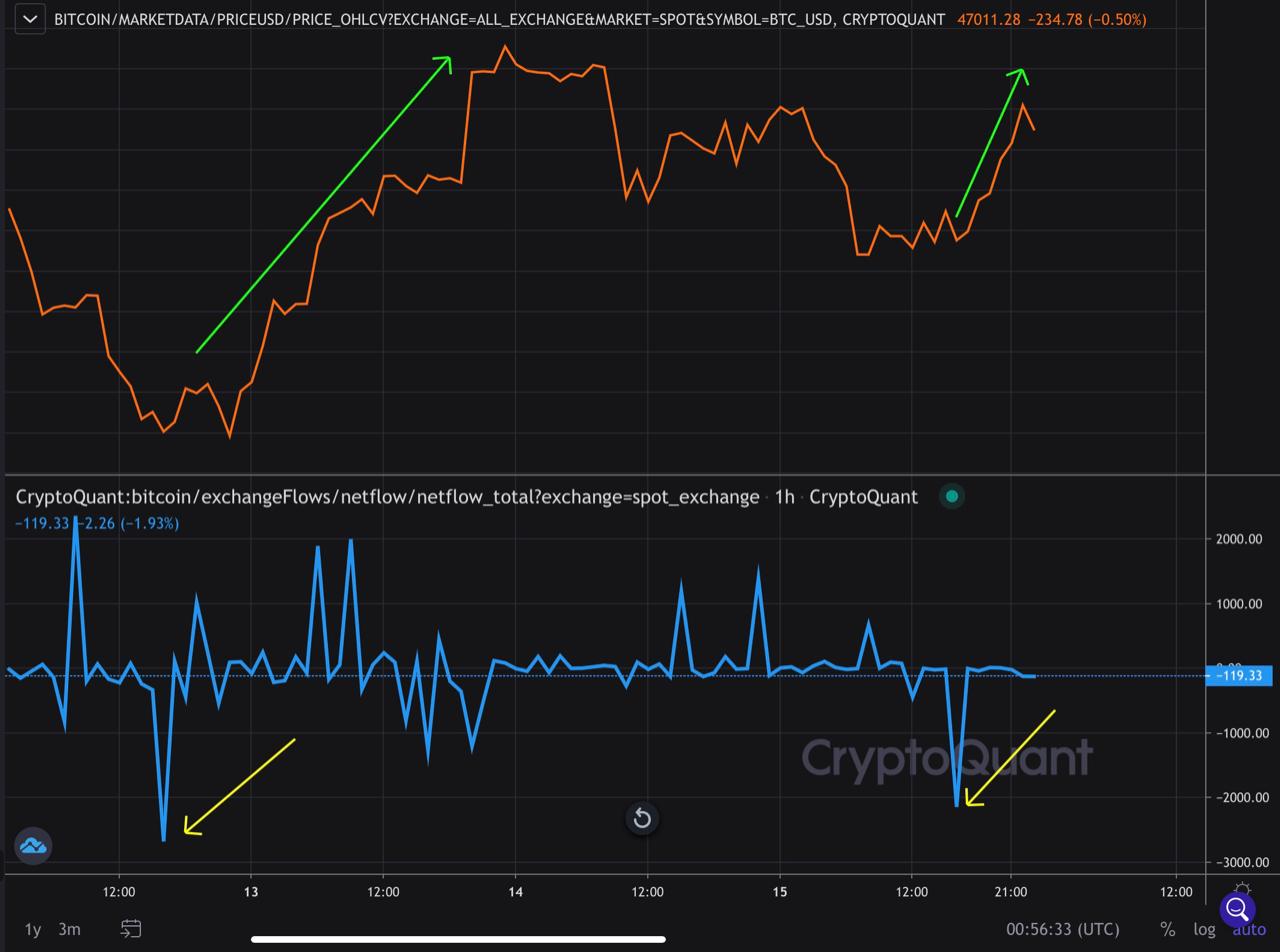 Netflow de Bitcoin
