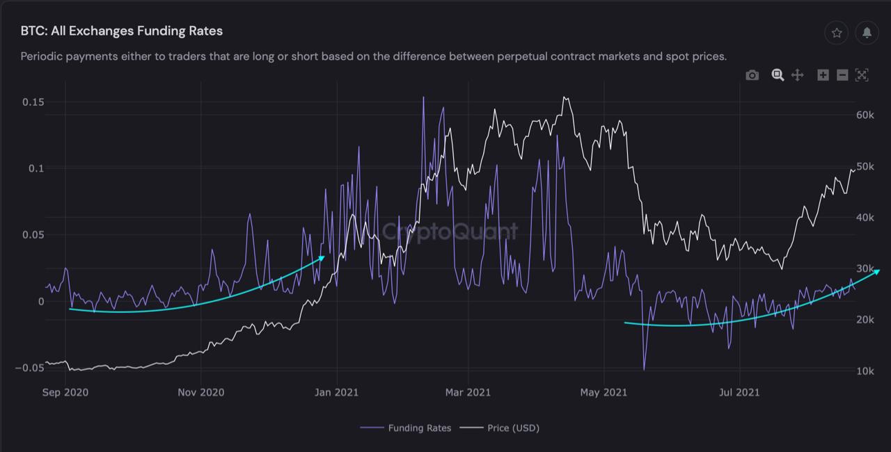 Поскольку биткойн преодолевает 50 тысяч долларов, индикаторы выглядят похожими на ралли, ведущее к ATH